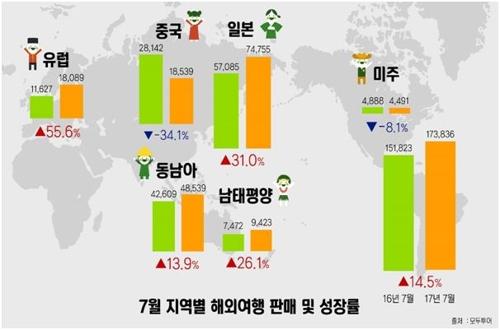7월 해외여행 수요 지역별 성장률[모두투어 제공]