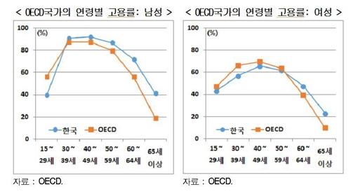 한국과 OECD 국가 고용률 비교