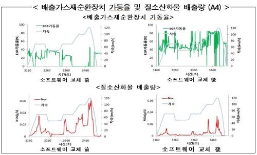 A4 배출가스재순환장치 가동률 및 질소산화물 배출량
