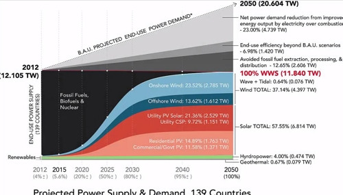 에너지 수요와 공급 전망