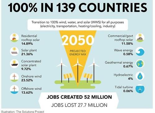 2050년엔 청정 재생에너지만 생산·소비 가능