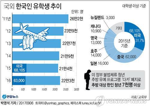 국외 한국인 유학생 추이