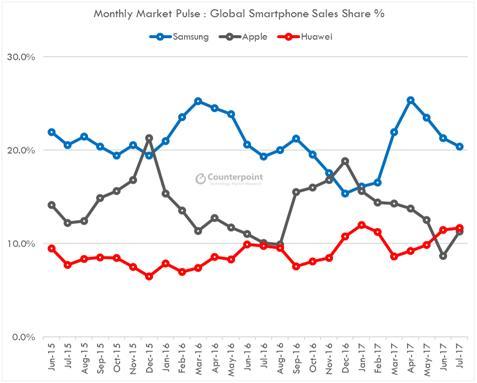 글로벌 스마트폰 시장점유율, 카운터포인트리서치 제공