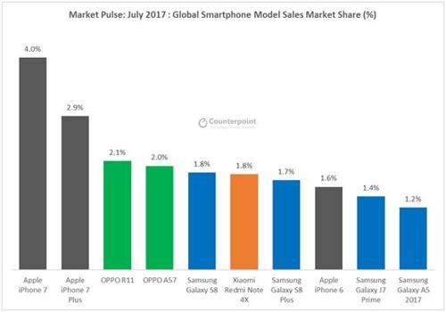 카운터포인트리서치의 7월 제품별 판매량