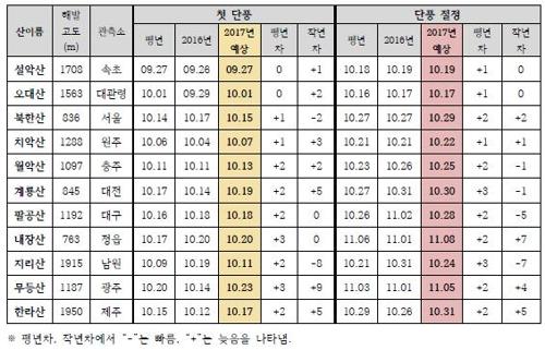 2017년 첫 단풍 및 단풍 절정 예상 시기