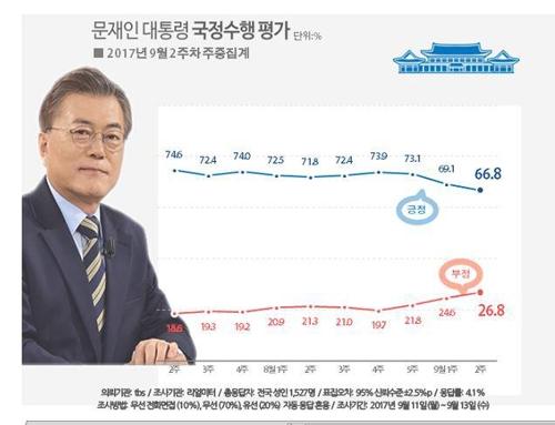 문재인 대통령 지지율 변화