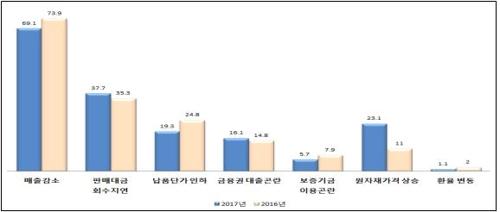 [표] 자금사정 곤란 원인(복수응답)(단위:%)