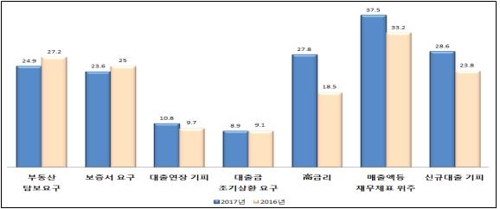 [표] 금융기관 거래 시 애로사항(복수응답)(단위:%)