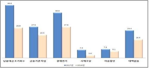 [표] 추석자금 확보계획(단위:%)