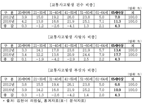 [김현아 의원실 제공=연합뉴스]