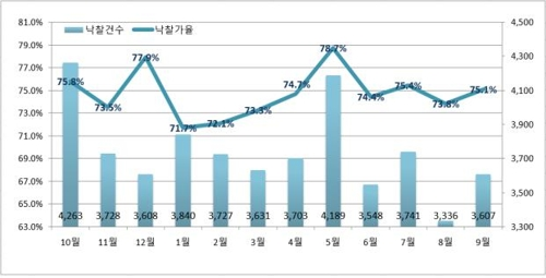 지난 1년간 전국 월별 낙찰가율 및 낙찰건수