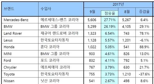 9월 수입차 브랜드별 판매 순위 [한국수입자동차협회 제공]
