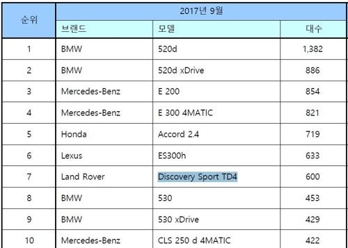 9월 수입차 세부모델별 판매 순위 [한국수입자동차협회 제공]
