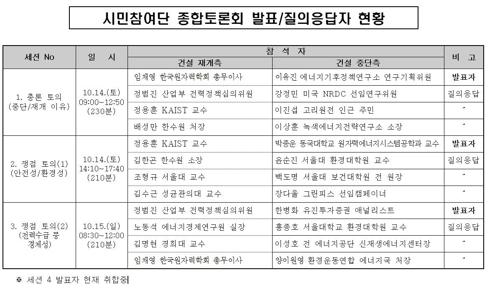 [공론화위원회 제공]