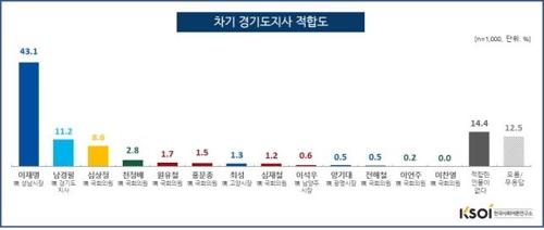 """""""차기 경기도지사 적합도, 이재명 43.1%로 1위""""[KSOI]"""