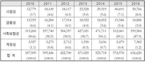2010∼2016년 기금 여유 자금 운영현황