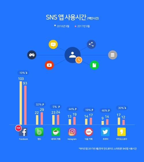 와이즈앱의 SNS앱 사용시간 집계