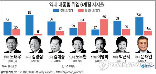 [그래픽] 문 대통령 지지율 73%…취임 6개월 기준 역대 2위[갤럽]