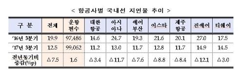 항공사별 국내선 지연율 추이 [국토교통부 제공=연합뉴스]