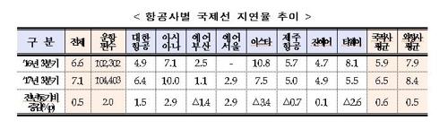 항공사별 국제선 지연율 추이 [국토교통부 제공=연합뉴스]