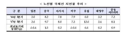 노선별 국제선 지연율 추이 [국토교통부 제공=연합뉴스]