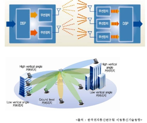 5G 이동통신 관련 다중 안테나 기술 개요 [특허청 제공=연합뉴스]