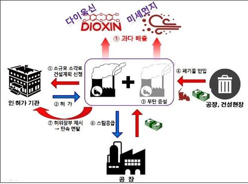 폐기물 소각업체의 불법행위 구조