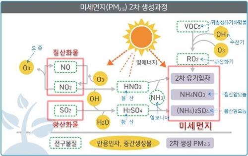 미세먼지 PM2.5 2차 생성과정