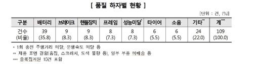 전동 이동수단 품질 하자별 현황[소비자원 제공]