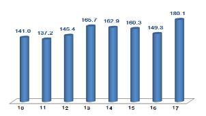 연도별 10월 ICT 수출액(억달러)