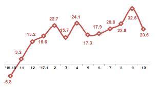 월별 ICT 수출 증감률(%)