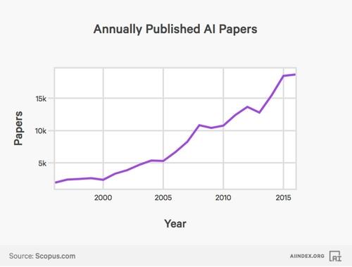 AI 관련 논문 증가 그래프 [AI 인덱스]
