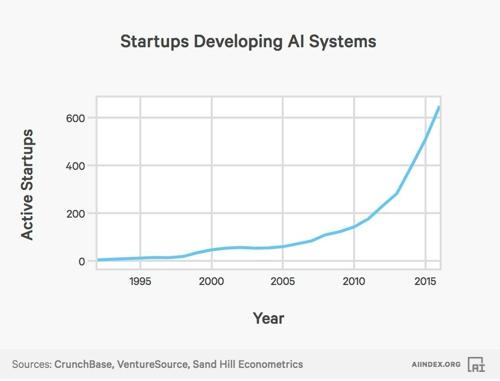 AI 시스템 개발 스타트업 증가 그래프 [AI 인덱스]