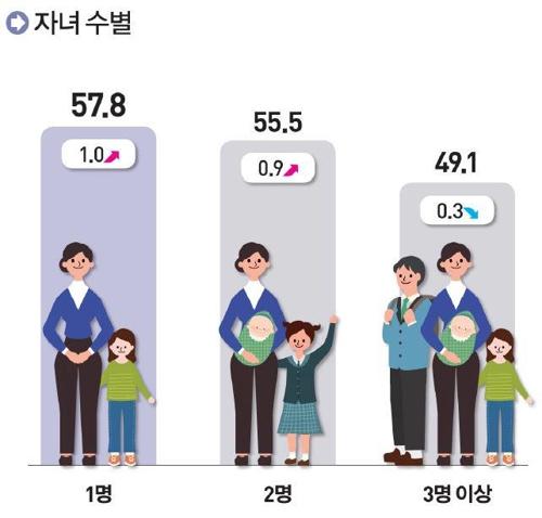 자녀 수에 따른 여성 고용률