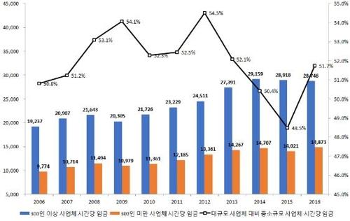 사업체 규모별 시간당 임금 수준 비교