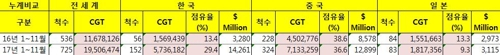 2017년 1~11월 한국 중국 일본 누적 수주량 비교(클락슨리서치 집계)