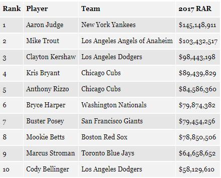 포브스가 추산한 MLB 선수들의 올해 상품가치