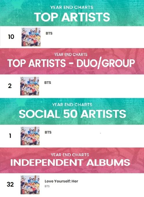 방탄소년단, 빌보드 '2017 톱 아티스트' 10위