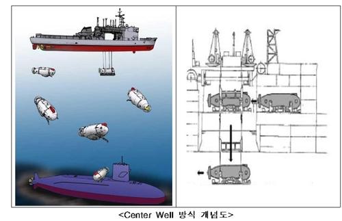 차기 잠수함구조함 운용 방식[방사청 제공=연합뉴스]