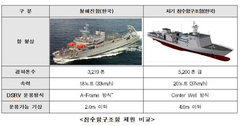 잠수함구조함 비교[방사청 제공=연합뉴스]