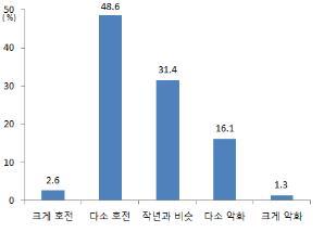 수출전망[무협 부산본부 제공=연합뉴스]