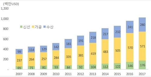 10년간 한국농식품 대미수출액 (단위: 100만 달러)