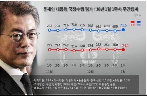 문재인 대통령 국정 지지율 추이
