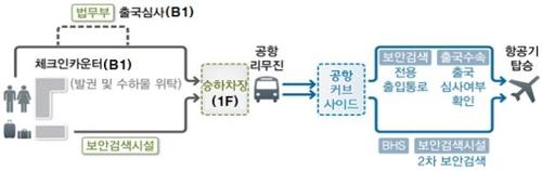광명역 도심공항터미널 이동동선 및 이용절차 [국토교통부 제공=연합뉴스]