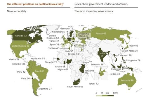 정치 보도 공정성에 관한 세계 각국의 긍정 평가 비율