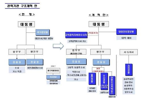 청와대 권력기관 구조개혁안 [청와대 제공]