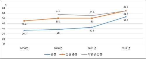 [만13~18세 청소년들의 사회관 긍정응답률 비교]