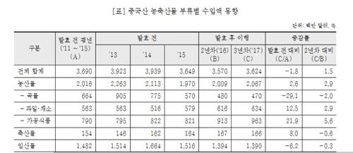 ※ 자료 : 한국무역통계진흥원