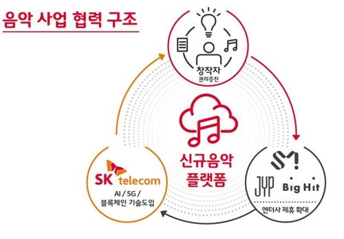SK텔레콤 제공