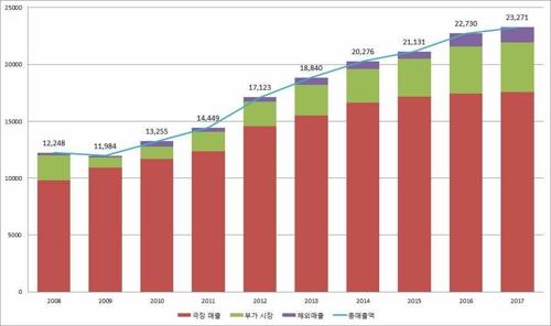2008-2017년 한국 영화산업 매출 추이